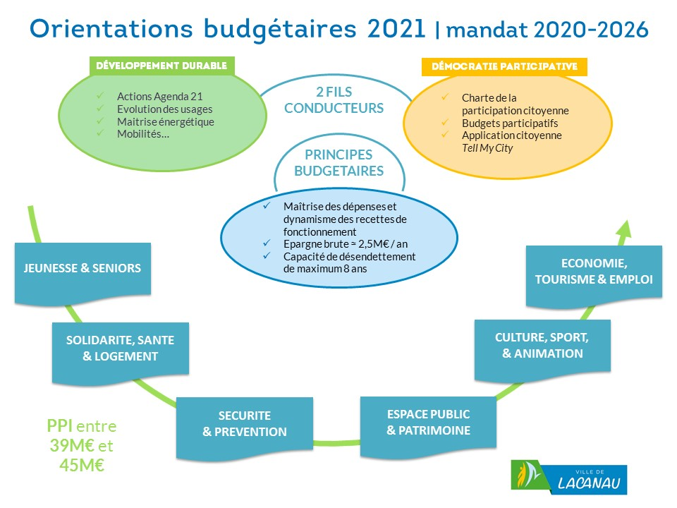 Orientation budgetaires : 2 fils conducteurs et principes budgétaires